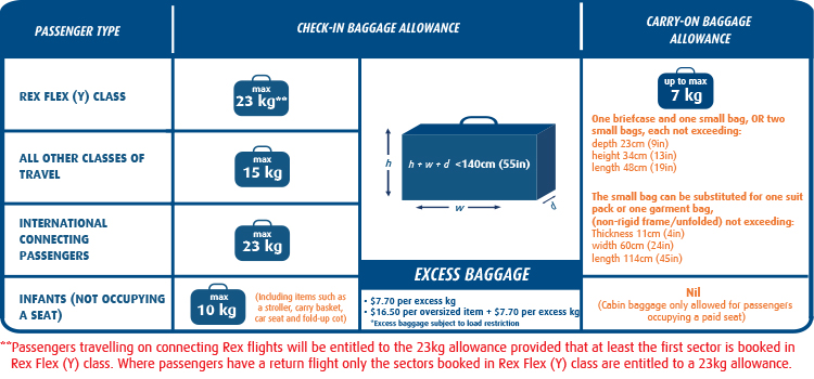 Before You Fly Baggage Allowance